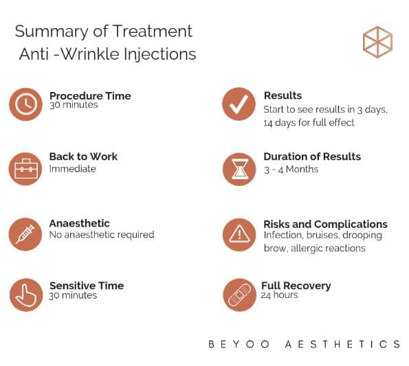 summary of treatment anti wrinkle