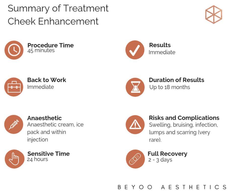 summary of treatment cheek enhancements
