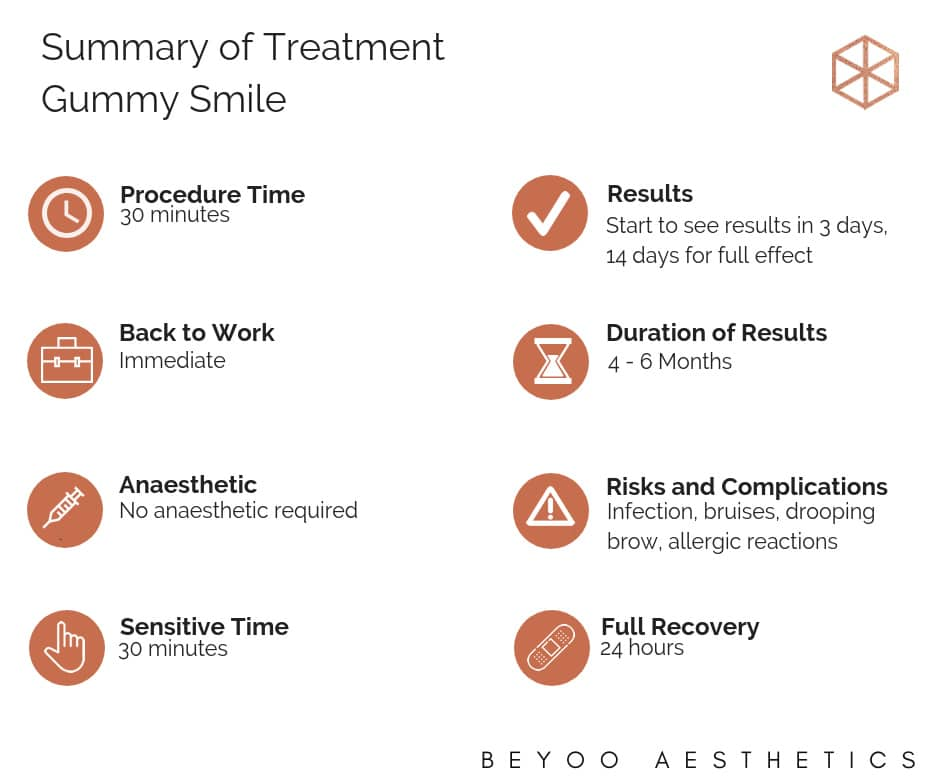 summary of treatment gummy-smile